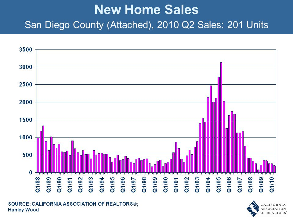 New Home Sales San Diego County (Attached), 2010 Q2 Sales: 201 Units SOURCE: CALIFORNIA ASSOCIATION OF REALTORS®; Hanley Wood