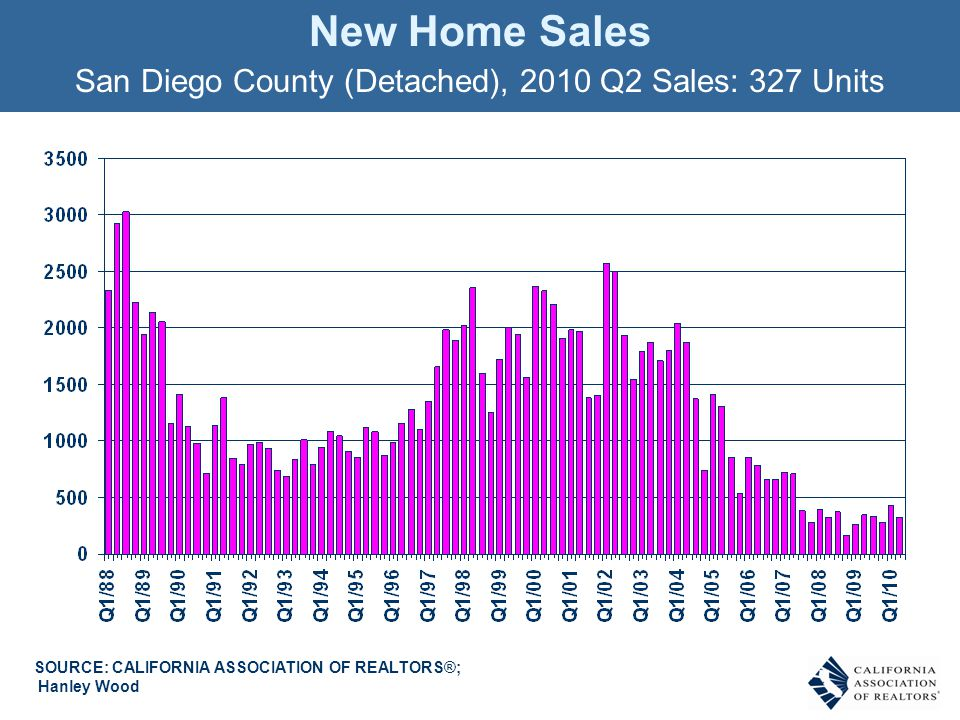 New Home Sales San Diego County (Detached), 2010 Q2 Sales: 327 Units SOURCE: CALIFORNIA ASSOCIATION OF REALTORS®; Hanley Wood