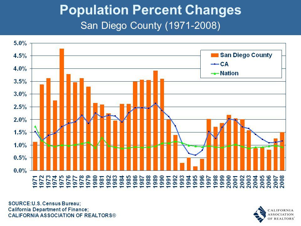 Population Percent Changes San Diego County (1971-2008) SOURCE:U.S.