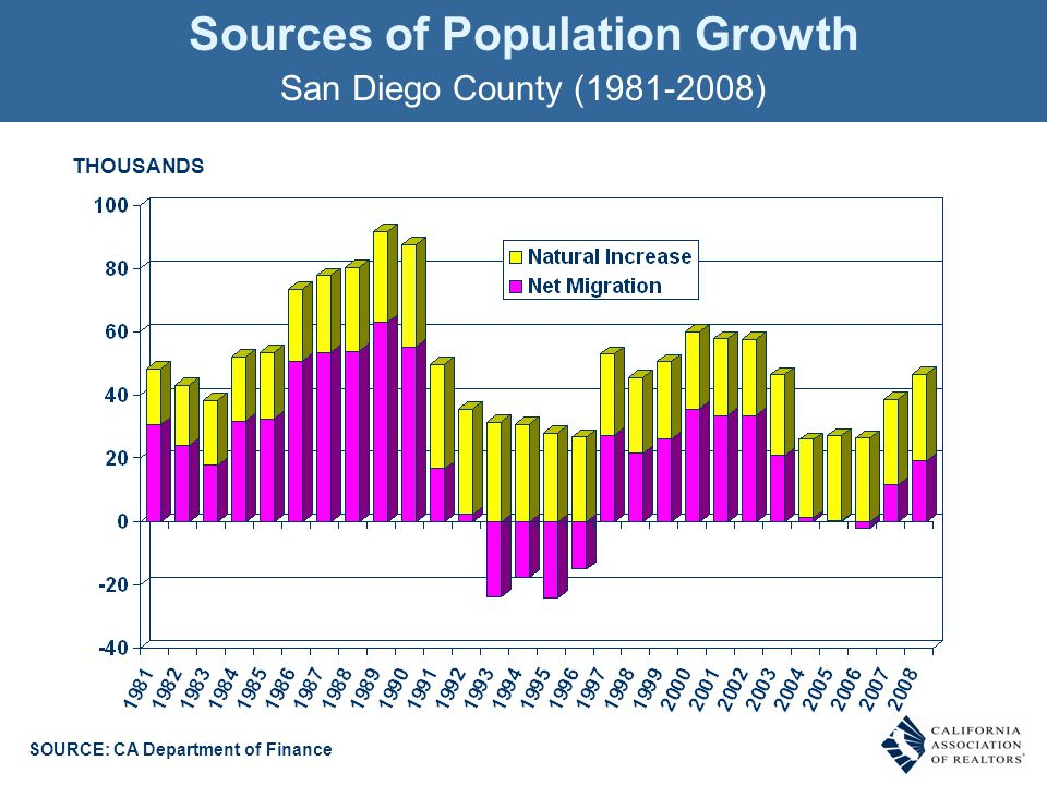 Sources of Population Growth San Diego County (1981-2008) THOUSANDS SOURCE: CA Department of Finance
