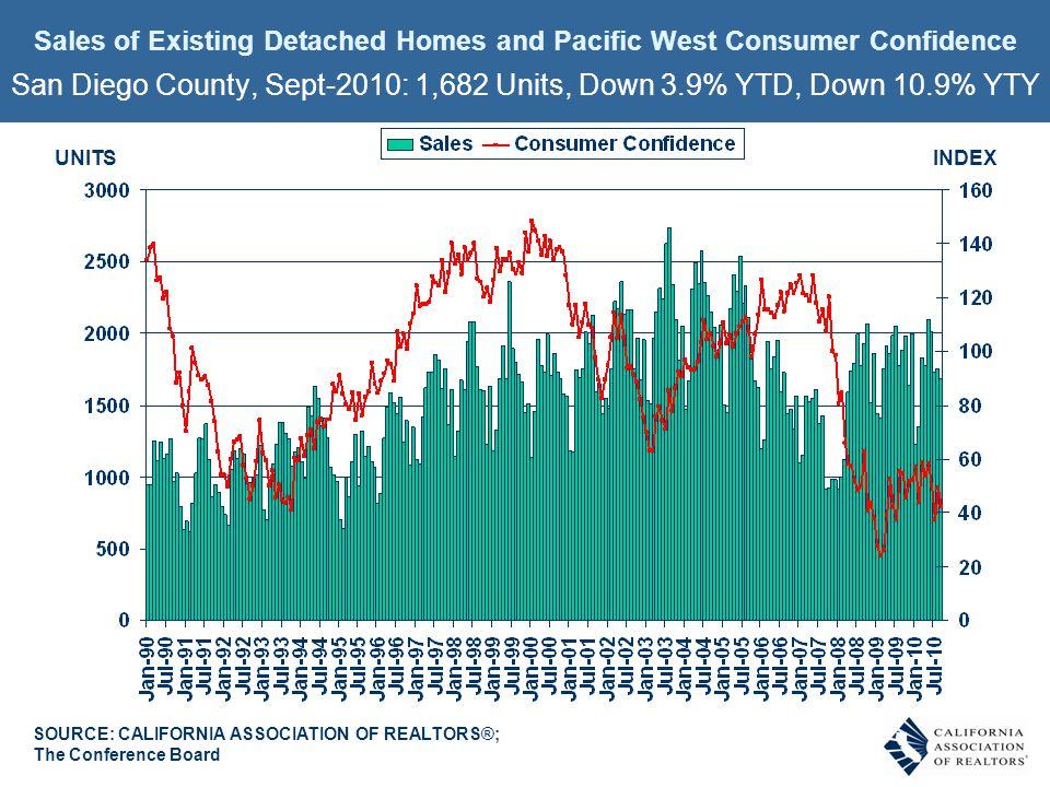 SOURCE: CALIFORNIA ASSOCIATION OF REALTORS®; The Conference Board INDEXUNITS Sales of Existing Detached Homes and Pacific West Consumer Confidence San Diego County, Sept-2010: 1,682 Units, Down 3.9% YTD, Down 10.9% YTY