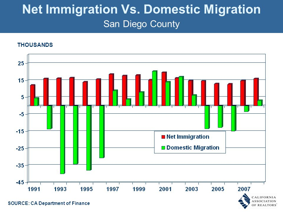 Net Immigration Vs. Domestic Migration San Diego County THOUSANDS SOURCE: CA Department of Finance