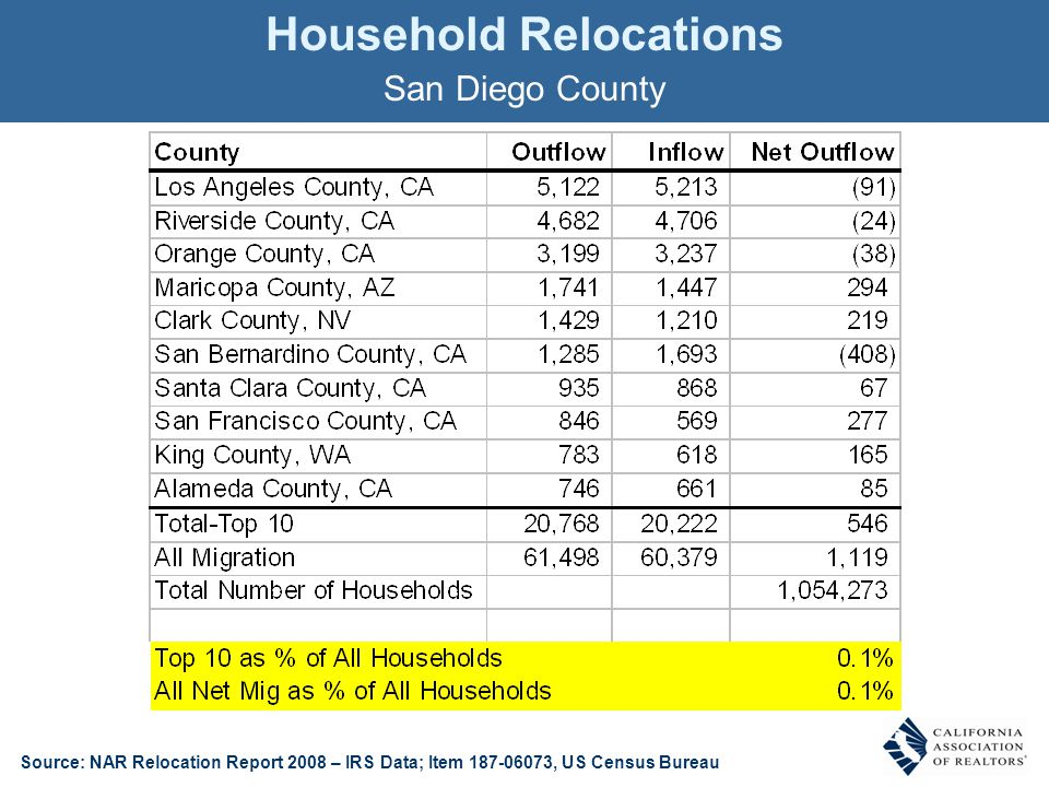 Household Relocations San Diego County Source: NAR Relocation Report 2008 – IRS Data; Item 187-06073, US Census Bureau