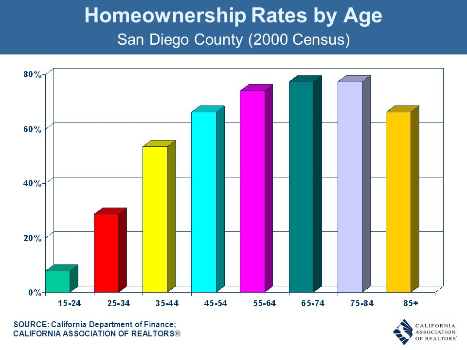 Homeownership Rates by Age San Diego County (2000 Census) SOURCE: California Department of Finance; CALIFORNIA ASSOCIATION OF REALTORS®