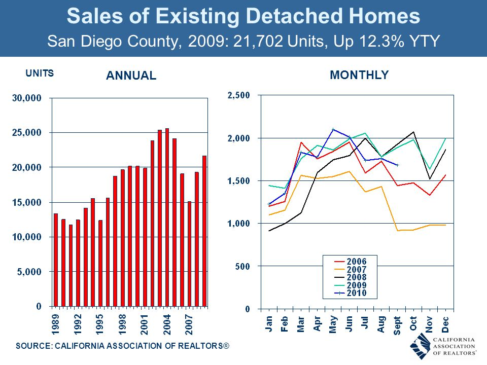 SOURCE: CALIFORNIA ASSOCIATION OF REALTORS® UNITS Sales of Existing Detached Homes San Diego County, 2009: 21,702 Units, Up 12.3% YTY ANNUAL MONTHLY