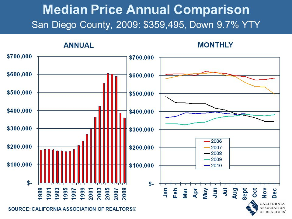 Median Price Annual Comparison San Diego County, 2009: $359,495, Down 9.7% YTY SOURCE: CALIFORNIA ASSOCIATION OF REALTORS® MONTHLY ANNUAL