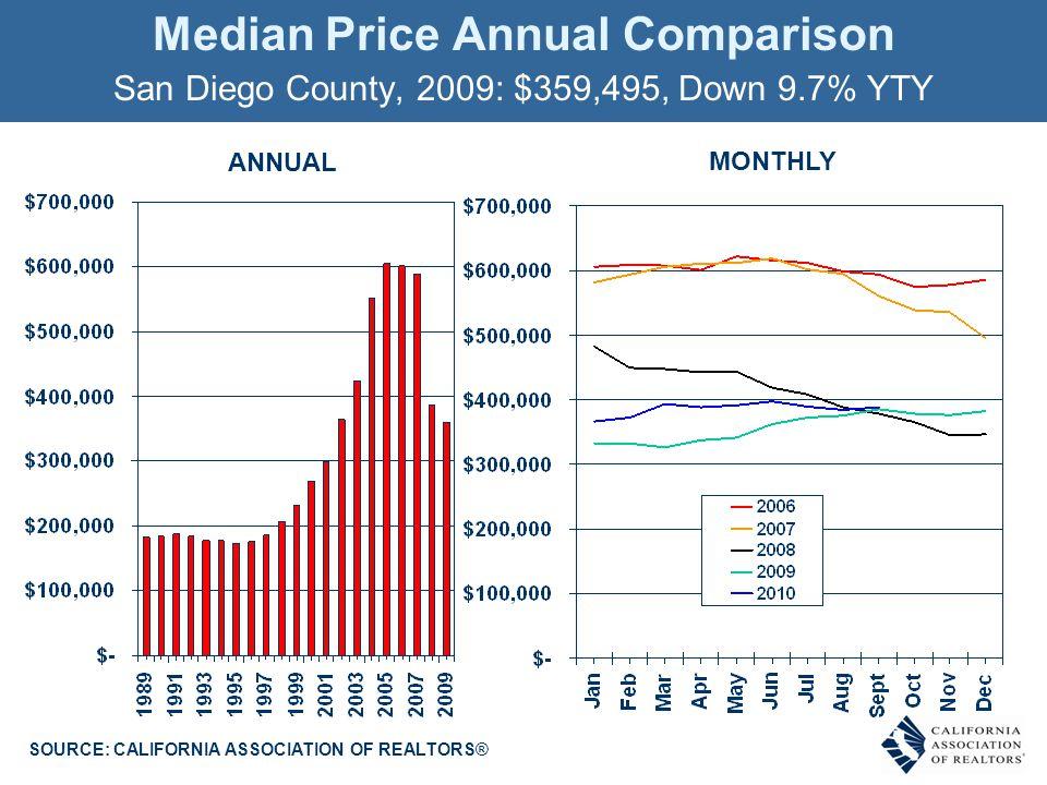 Homeownership Rates San Diego County, 2009: 56.4% SOURCE: U.S. Census Bureau