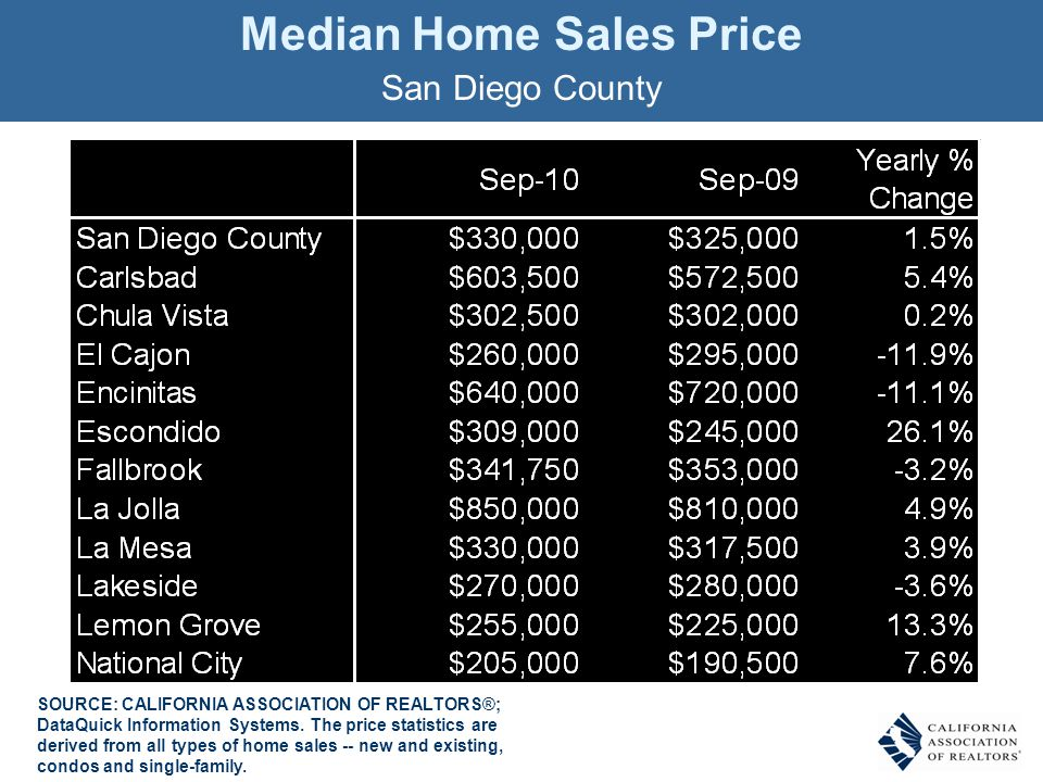 Median Home Sales Price San Diego County SOURCE: CALIFORNIA ASSOCIATION OF REALTORS®; DataQuick Information Systems.