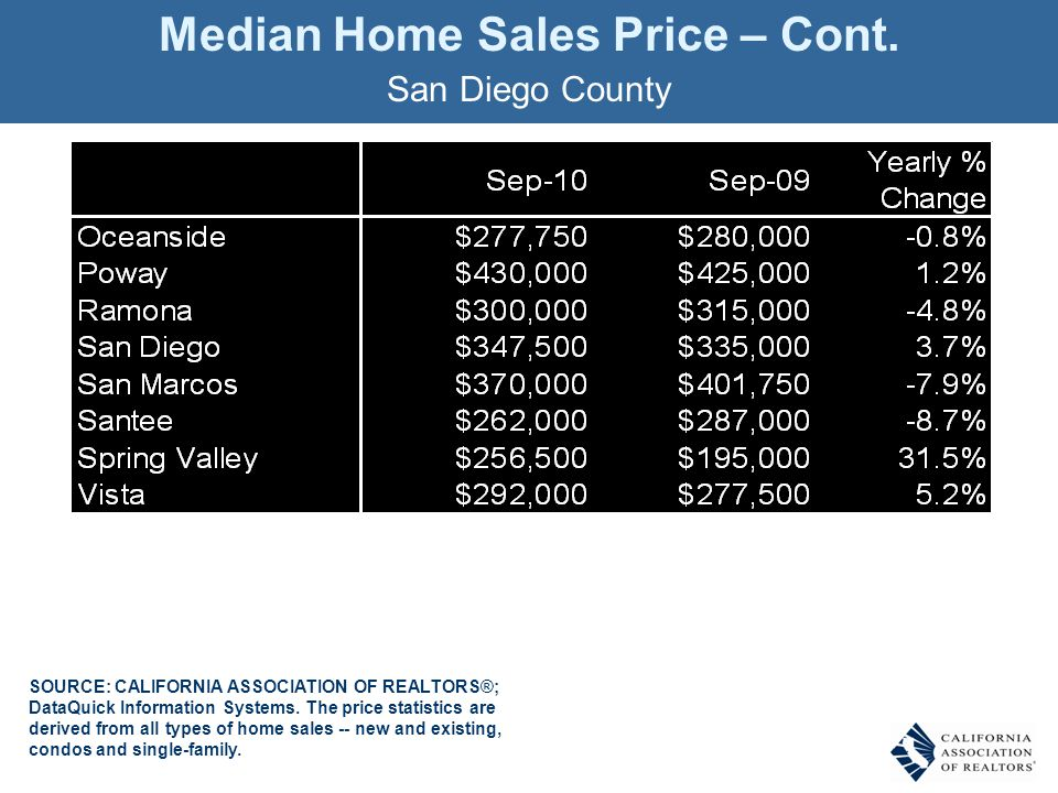 Unsold Inventory Index San Diego County, September 2010: 7.3 Months SOURCE: CALIFORNIA ASSOCIATION OF REALTORS® MONTHS