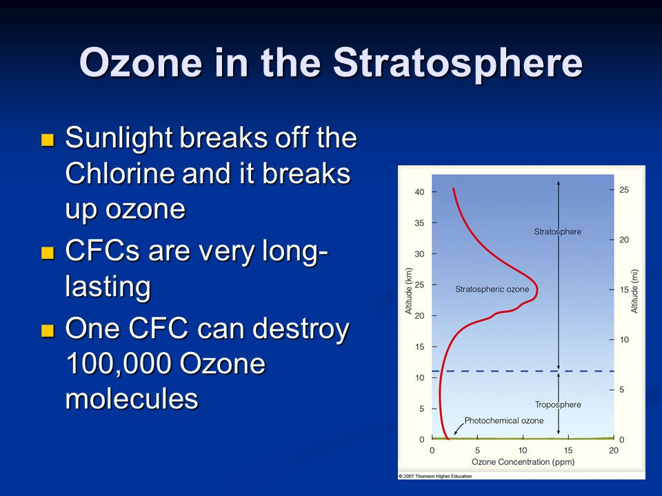 Ozone in the Stratosphere Sunlight breaks off the Chlorine and it breaks up ozone Sunlight breaks off the Chlorine and it breaks up ozone CFCs are very long- lasting CFCs are very long- lasting One CFC can destroy 100,000 Ozone molecules One CFC can destroy 100,000 Ozone molecules