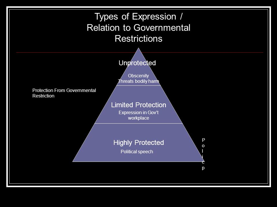 Unprotected Limited Protection Highly Protected Types of Expression / Relation to Governmental Restrictions Obscenity Threats bodily harm PolicpPolicp Political speech Protection From Governmental Restriction Expression in Gov't workplace