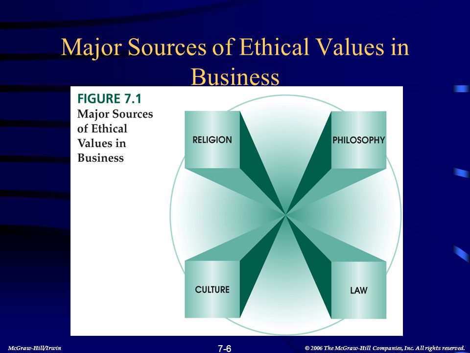 The Overlap Model of Law, Ethics and Morals While all three approaches of law, ethics, and morals attempt to give us guidance as to the propriety of our conduct, they do not always give us the same answers.