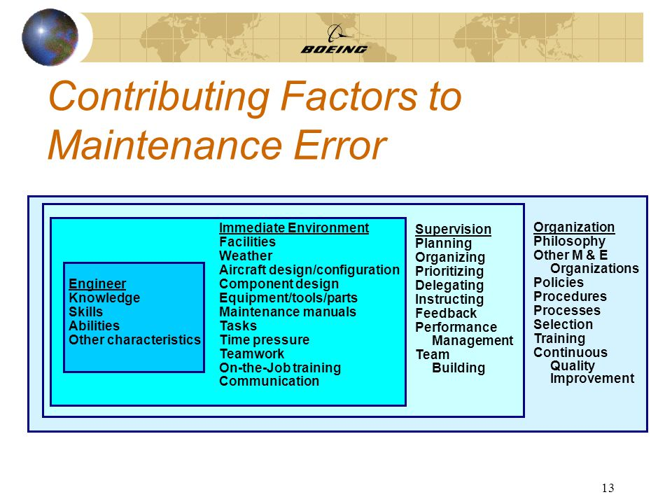 13 Contributing Factors to Maintenance Error Organization Philosophy Other M & E Organizations Policies Procedures Processes Selection Training Continuous Quality Improvement Supervision Planning Organizing Prioritizing Delegating Instructing Feedback Performance Management Team Building Immediate Environment Facilities Weather Aircraft design/configuration Component design Equipment/tools/parts Maintenance manuals Tasks Time pressure Teamwork On-the-Job training Communication Engineer Knowledge Skills Abilities Other characteristics
