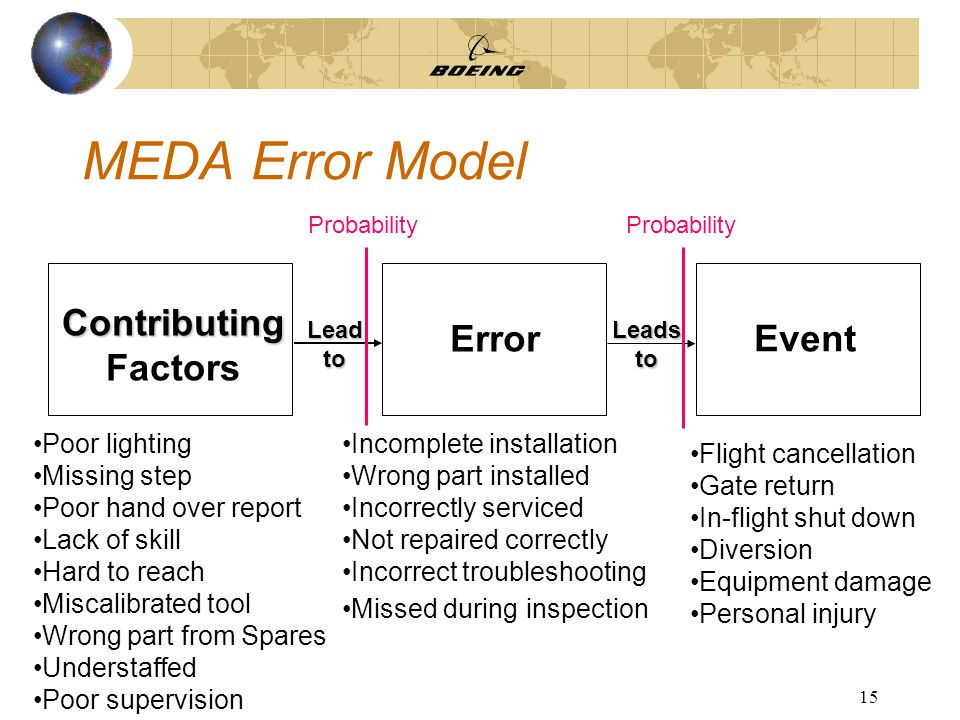 15 MEDA Error Model Poor lighting Missing step Poor hand over report Lack of skill Hard to reach Miscalibrated tool Wrong part from Spares Understaffed Poor supervision Incomplete installation Wrong part installed Incorrectly serviced Not repaired correctly Incorrect troubleshooting Missed during inspection Flight cancellation Gate return In-flight shut down Diversion Equipment damage Personal injury Contributing Contributing Factors Error EventLeadtoLeadsto Probability