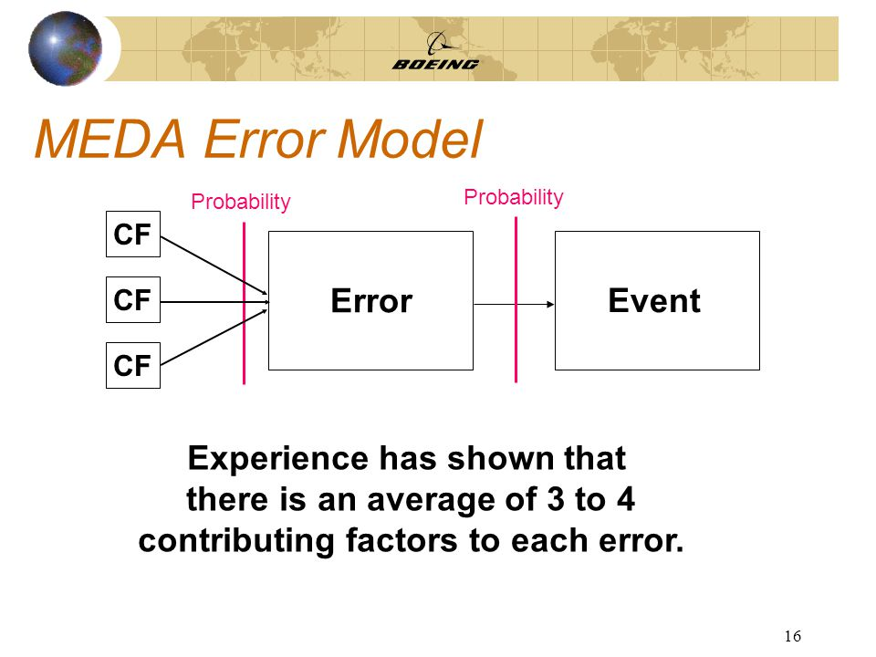 16 MEDA Error Model Error Event Probability CF Experience has shown that there is an average of 3 to 4 contributing factors to each error.