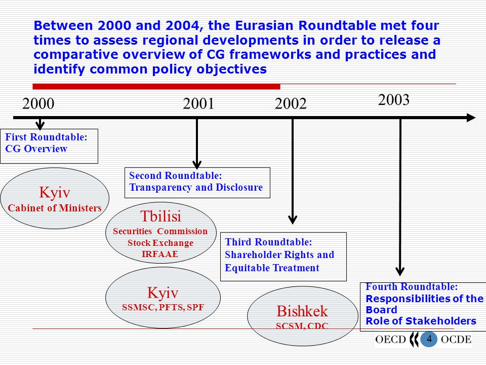 5 Corporate Governance in Eurasia: A Comparative Overview The Eurasian Roundtable Process Main Priorities Next Steps
