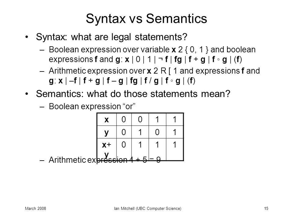 March 2008Ian Mitchell (UBC Computer Science)15 Syntax vs Semantics Syntax: what are legal statements.