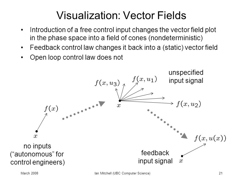 March 2008Ian Mitchell (UBC Computer Science)21 Visualization: Vector Fields Introduction of a free control input changes the vector field plot in the phase space into a field of cones (nondeterministic) Feedback control law changes it back into a (static) vector field Open loop control law does not no inputs ( autonomous for control engineers) unspecified input signal feedback input signal