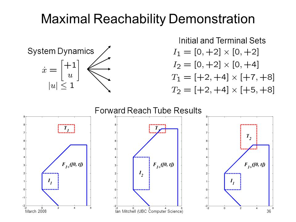 March 2008Ian Mitchell (UBC Computer Science)36 Maximal Reachability Demonstration System Dynamics Forward Reach Tube Results Initial and Terminal Set