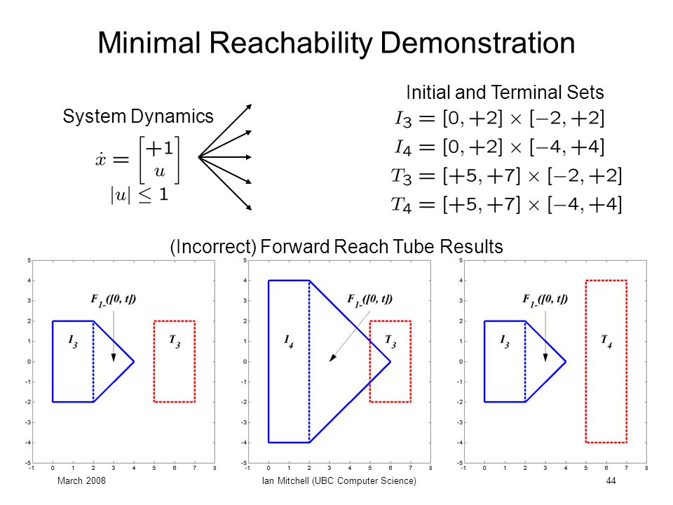 March 2008Ian Mitchell (UBC Computer Science)44 Minimal Reachability Demonstration System Dynamics (Incorrect) Forward Reach Tube Results Initial and Terminal Sets