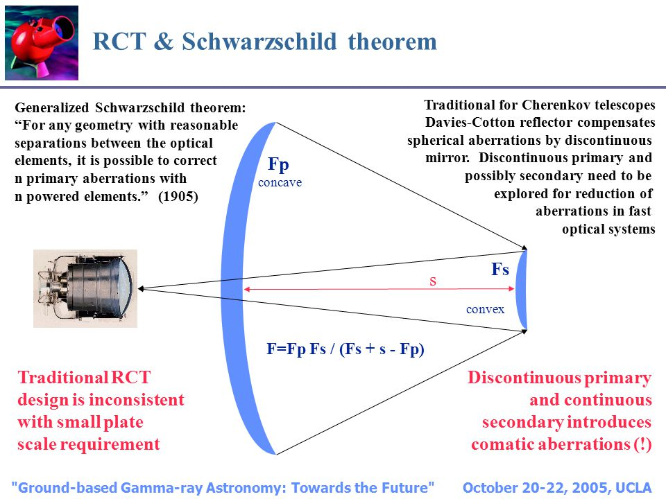 Ground-based Gamma-ray Astronomy: Towards the Future October 20-22, 2005, UCLA RCT & Schwarzschild theorem Generalized Schwarzschild theorem: For any geometry with reasonable separations between the optical elements, it is possible to correct n primary aberrations with n powered elements. (1905) Traditional for Cherenkov telescopes Davies-Cotton reflector compensates spherical aberrations by discontinuous mirror.