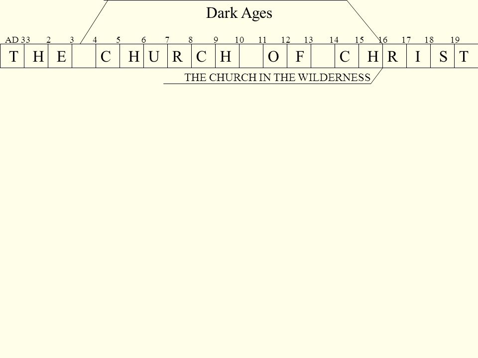 THECHURCHOFCHRIST Dark Ages AD 33 2 3 4 5 6 7 8 9 10 11 12 13 14 15 16 17 18 19 THE CHURCH IN THE WILDERNESS