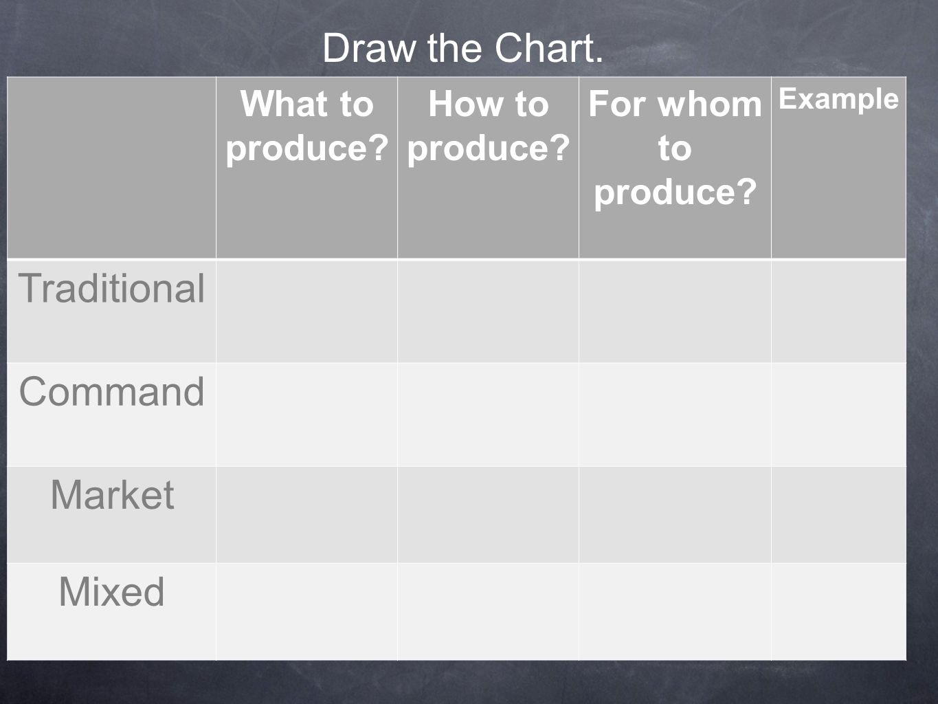 Draw the Chart.What to produce. How to produce. For whom to produce.