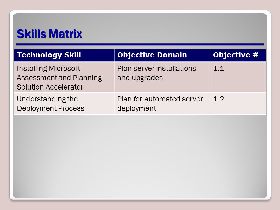 Summary The Windows Automated Installation Kit (AIK) is a set of tools and documents that enables network administrators to plan, create, and deploy operating system image files to new computers on the network.