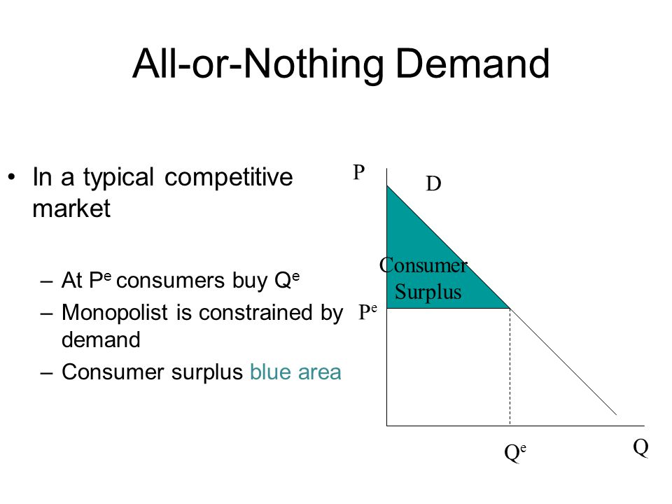 All-or-Nothing Demand In a typical competitive market –At P e consumers buy Q e –Monopolist is constrained by demand –Consumer surplus blue area Consu