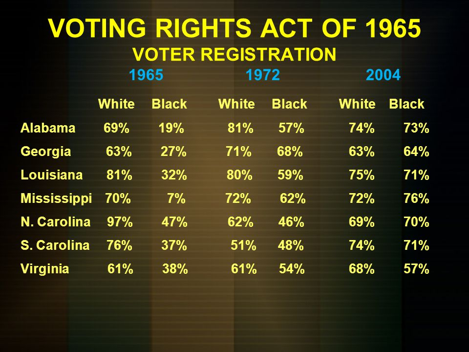 CIVIL RIGHTS ACT OF 1964 Upon Kennedy's assassination, Lyndon Johnson put civil rights at the top of his legislative agenda. Outlawed discrimination i