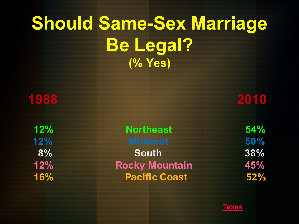 Should Interracial Marriage Be Legal? (% Yes) 19721988 71% Northeast 85% 61% Midwest 76% 43% South 62% 54% Rocky Mountain 89% 74% Pacific Coast 87%