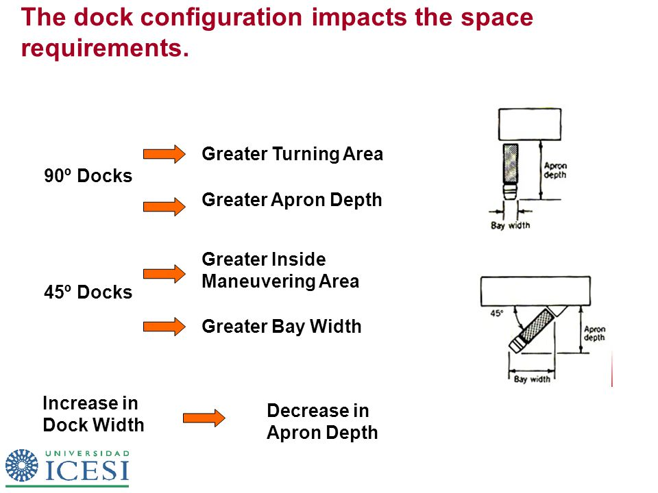 The dock configuration impacts the space requirements. 90º Docks Greater Turning Area Greater Apron Depth 45º Docks Greater Inside Maneuvering Area Gr