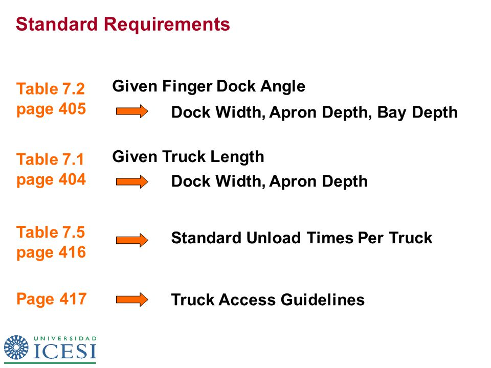 Standard Requirements Given Finger Dock Angle Dock Width, Apron Depth, Bay Depth Table 7.2 page 405 Table 7.5 page 416 Standard Unload Times Per Truck