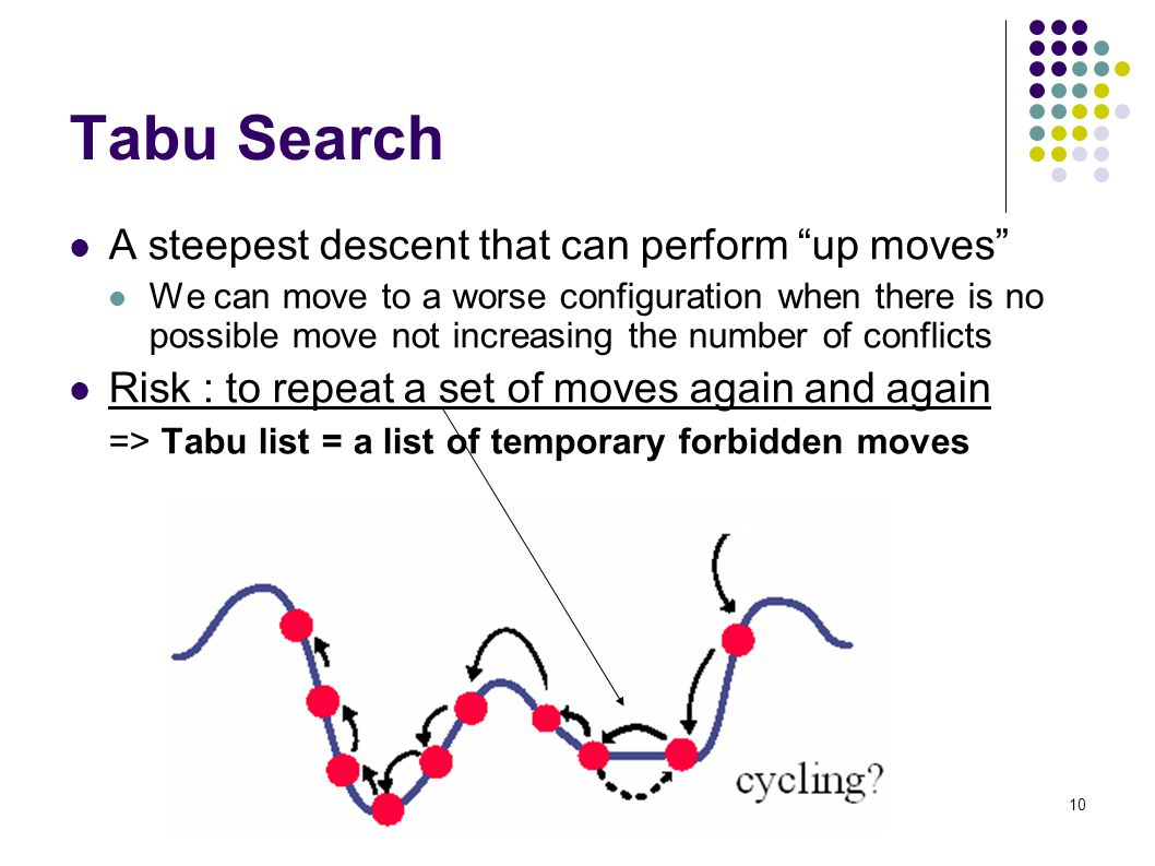 10 Tabu Search A steepest descent that can perform up moves We can move to a worse configuration when there is no possible move not increasing the number of conflicts Risk : to repeat a set of moves again and again => Tabu list = a list of temporary forbidden moves