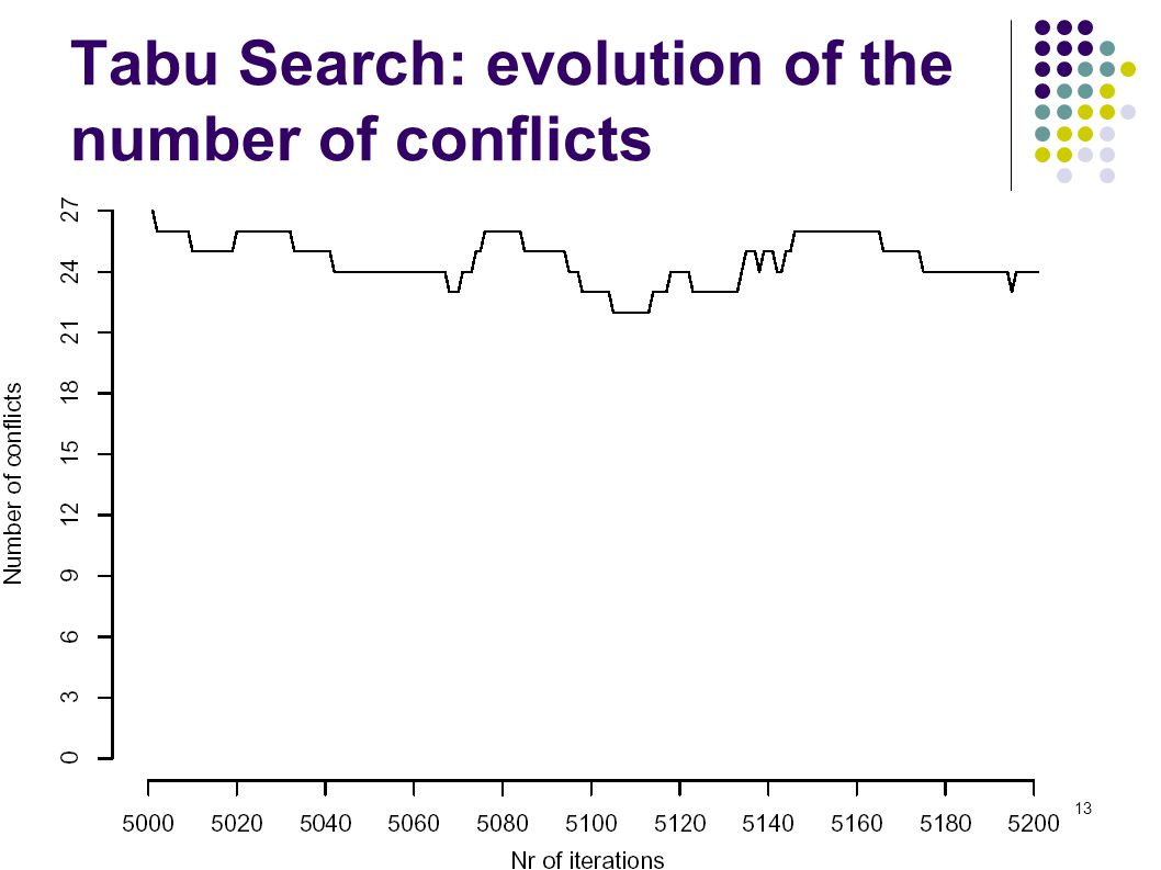 13 Tabu Search: evolution of the number of conflicts