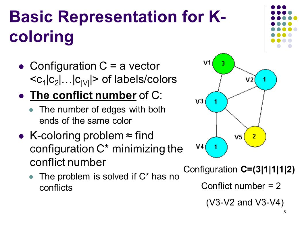 5 Basic Representation for K- coloring Configuration C = a vector of labels/colors The conflict number of C: The number of edges with both ends of the same color K-coloring problem ≈ find configuration C* minimizing the conflict number The problem is solved if C* has no conflicts Configuration C=(3|1|1|1|2) Conflict number = 2 (V3-V2 and V3-V4)