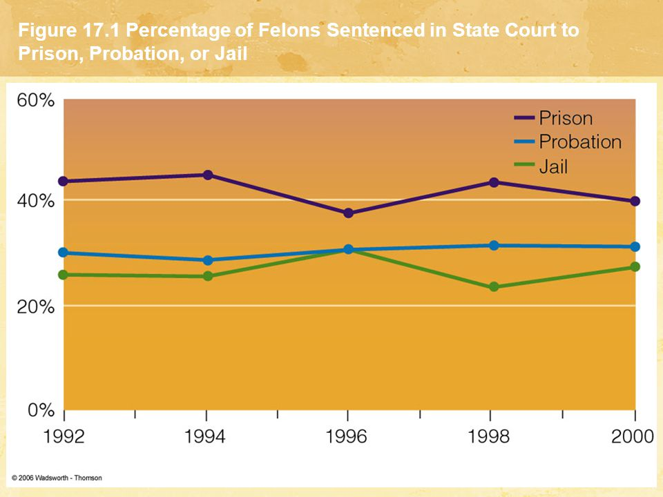Figure 17.1 Percentage of Felons Sentenced in State Court to Prison, Probation, or Jail