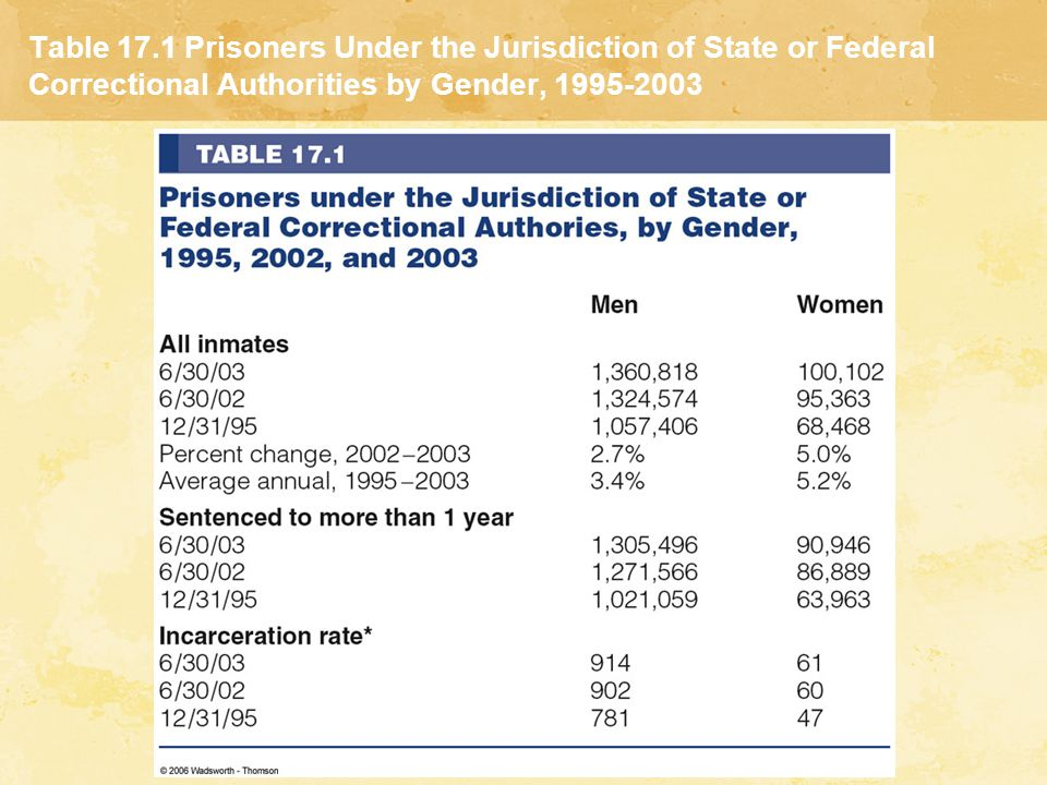 Table 17.1 Prisoners Under the Jurisdiction of State or Federal Correctional Authorities by Gender, 1995-2003