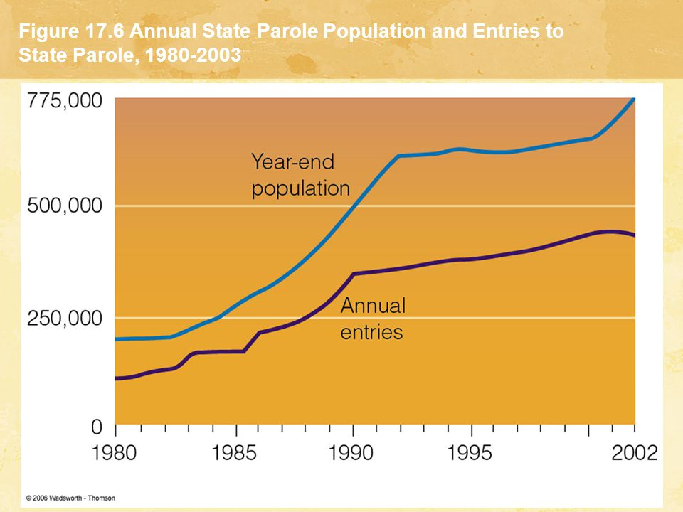 Figure 17.6 Annual State Parole Population and Entries to State Parole, 1980-2003