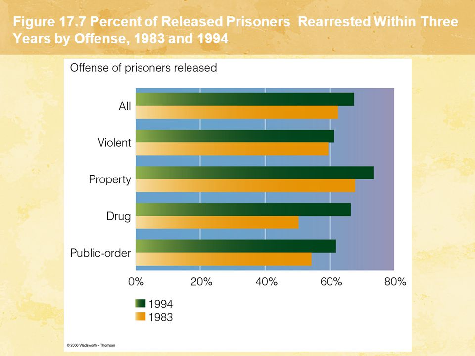 Figure 17.7 Percent of Released Prisoners Rearrested Within Three Years by Offense, 1983 and 1994