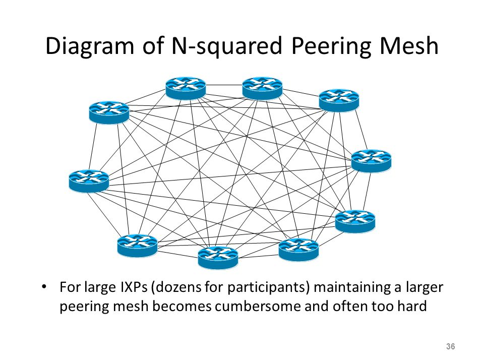 Diagram of N-squared Peering Mesh For large IXPs (dozens for participants) maintaining a larger peering mesh becomes cumbersome and often too hard 36