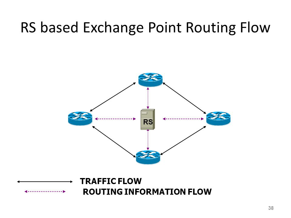 RS based Exchange Point Routing Flow 38 TRAFFIC FLOW ROUTING INFORMATION FLOW RS