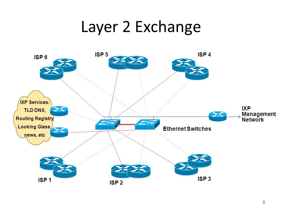 Layer 2 Exchange 5 ISP 1 ISP 2 ISP 3 IXP Management Network ISP 6 ISP 5ISP 4 Ethernet Switches IXP Services: TLD DNS, Routing Registry Looking Glass,