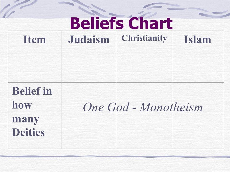 Beliefs Chart ItemJudaism Christianity Islam Belief in how many Deities One God - Monotheism