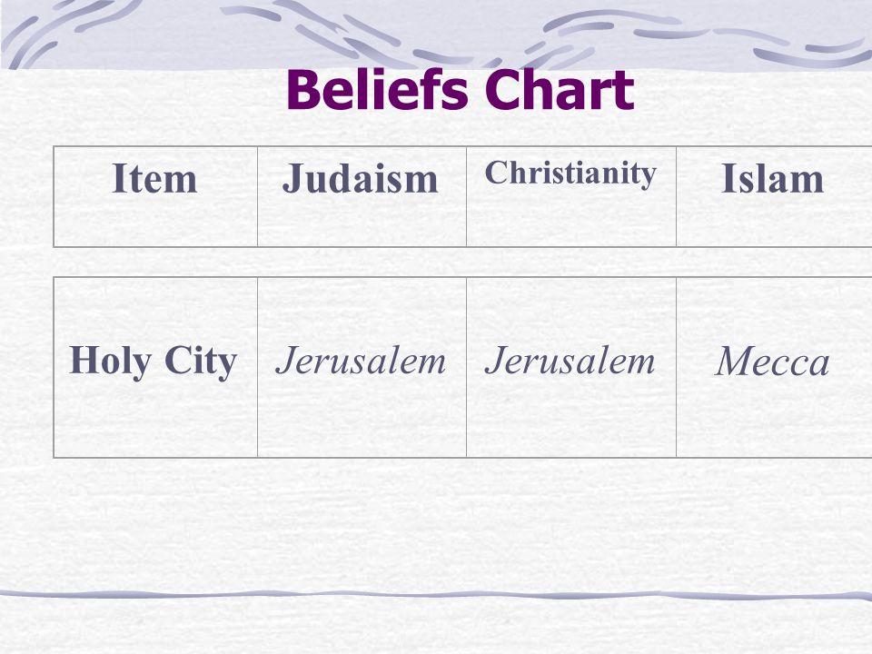 Beliefs Chart ItemJudaism Christianity Islam Holy City Jerusalem Mecca