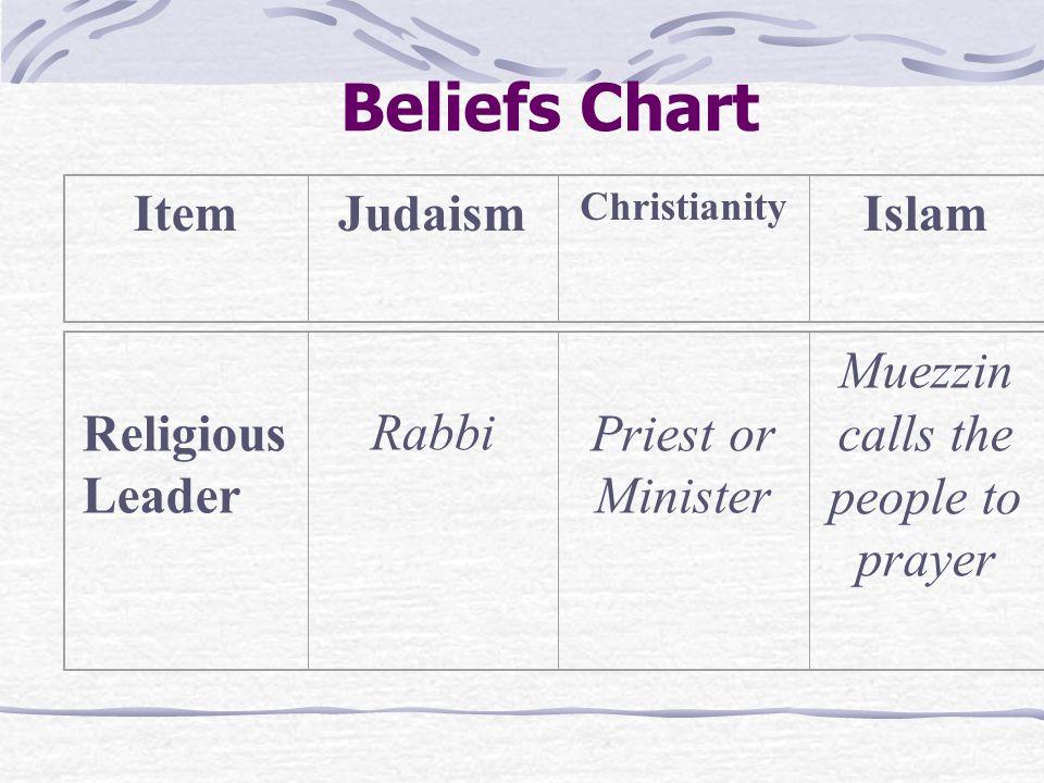 Beliefs Chart ItemJudaism Christianity Islam Sacred Writings Torah Bible (Old Testament) Bible (Old and New Testament) Koran