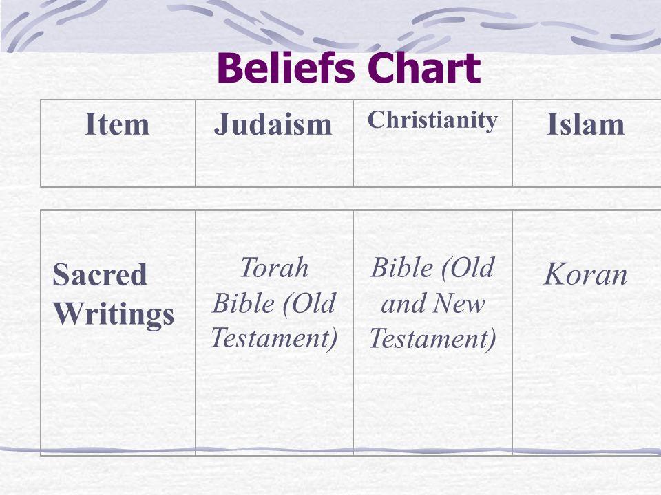 Beliefs Chart ItemJudaism Christianity Islam Name of Believers JewishChristianMuslims