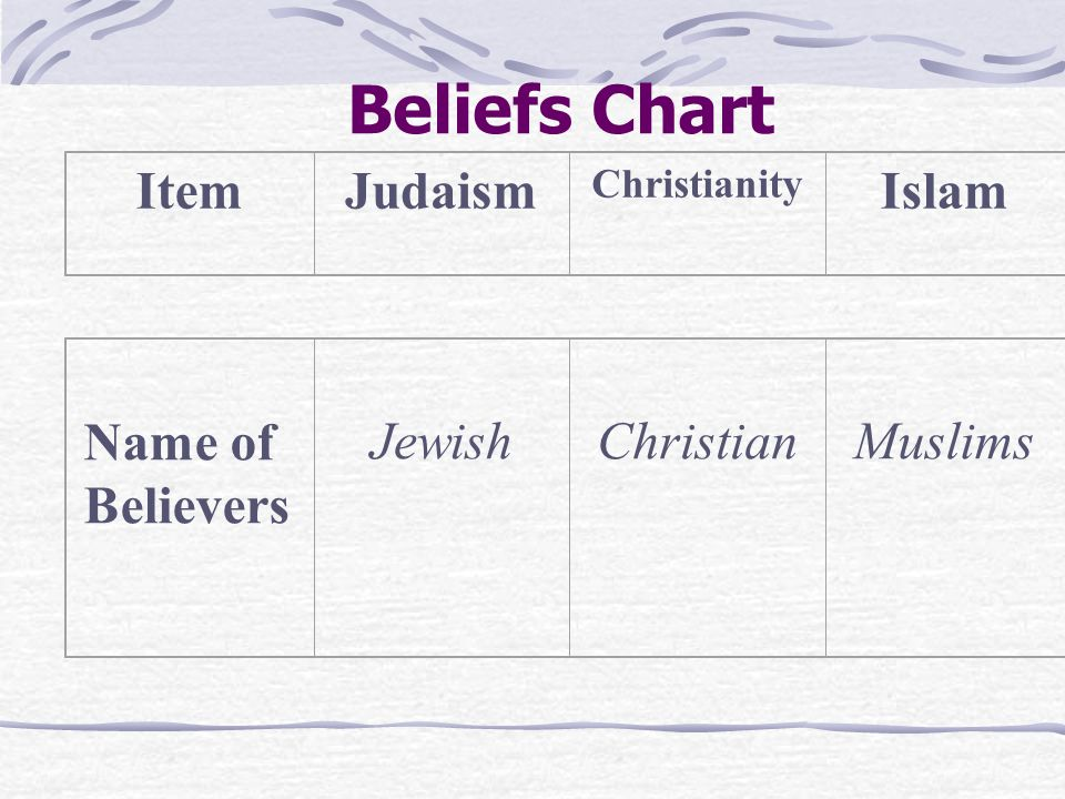Beliefs Chart ItemJudaism Christianity Islam Worship or Use of Idols and Images Statues not allowed in worship Statues allowed but not for worship Images and statues forbid- den
