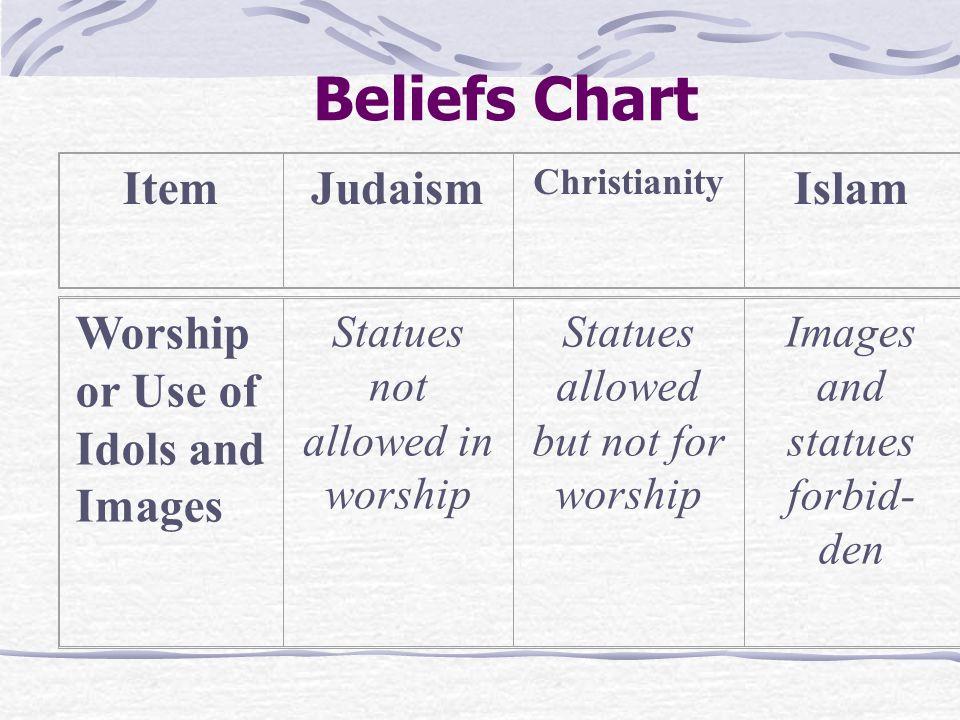 Beliefs Chart ItemJudaism Christianity Islam Symbol of Faith Star of David CrossCrescent