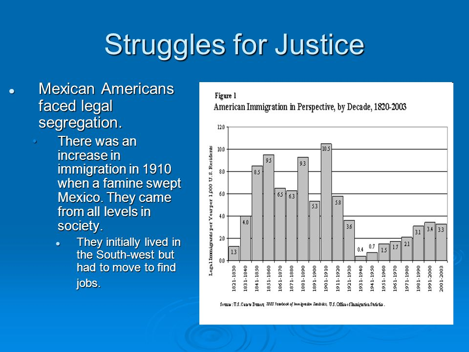 Struggles for Justice Mexican Americans faced legal segregation. Mexican Americans faced legal segregation. There was an increase in immigration in 19